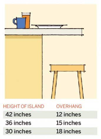Kitchen design bar height