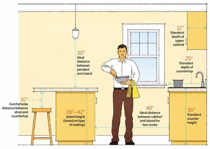 Kitchen Design elevation