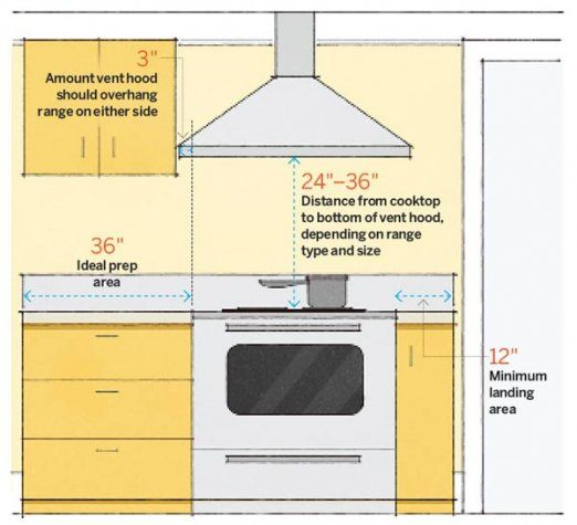 Kitchen desing stove dimensions