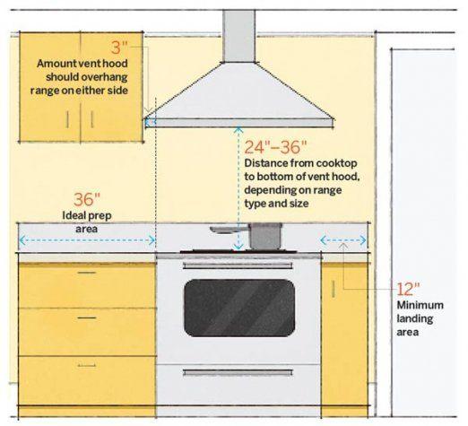 Kitchen desing stove dimensions